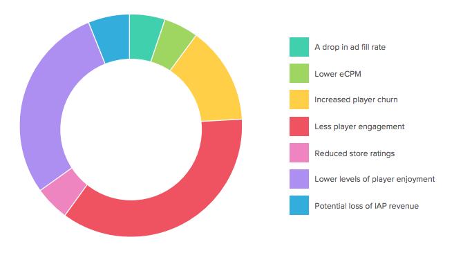 concerning factors in game ads