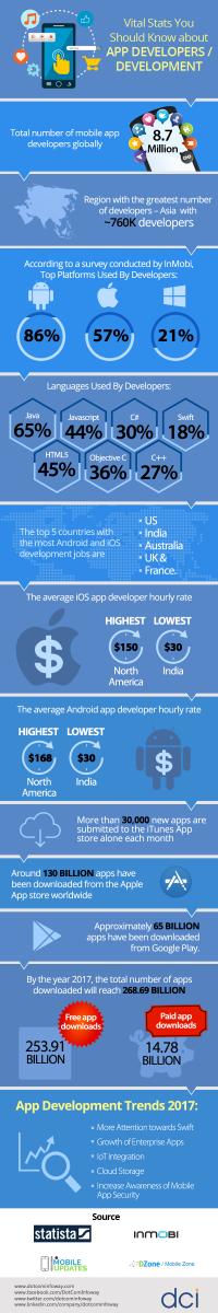 mobile development area