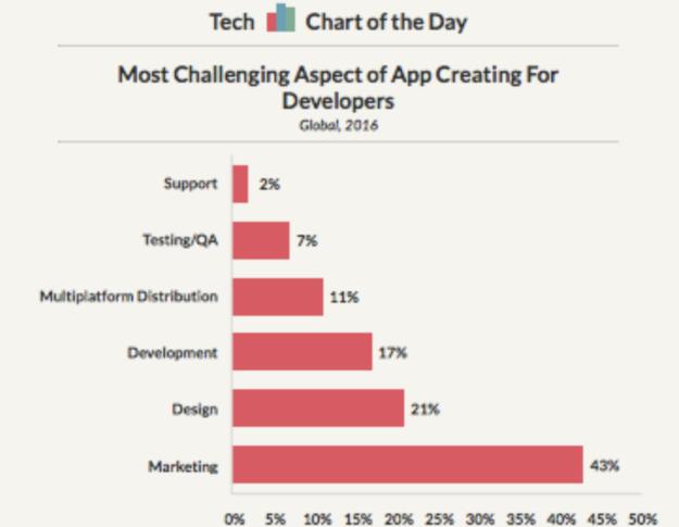 Challenges of App building